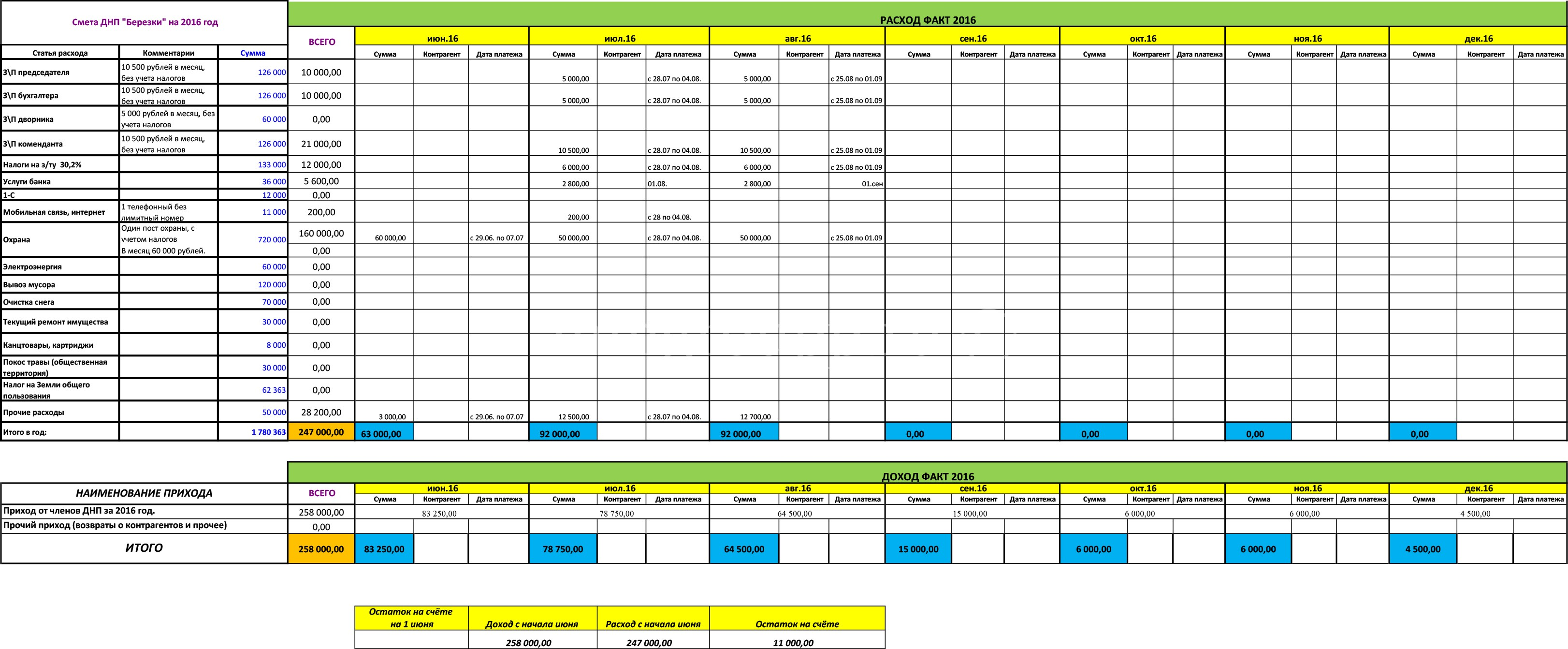 Отчёт по расходам членских взносов